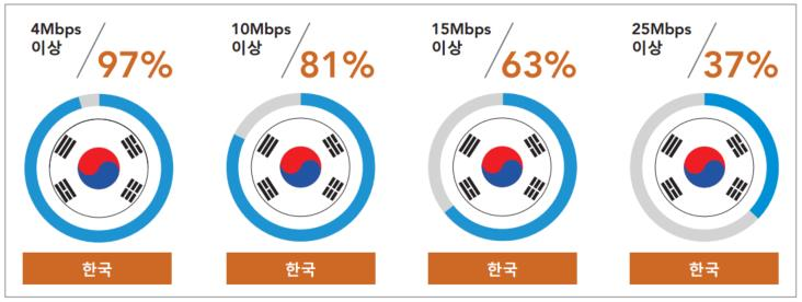 BroadbandInternetKorea_20154q_akamai