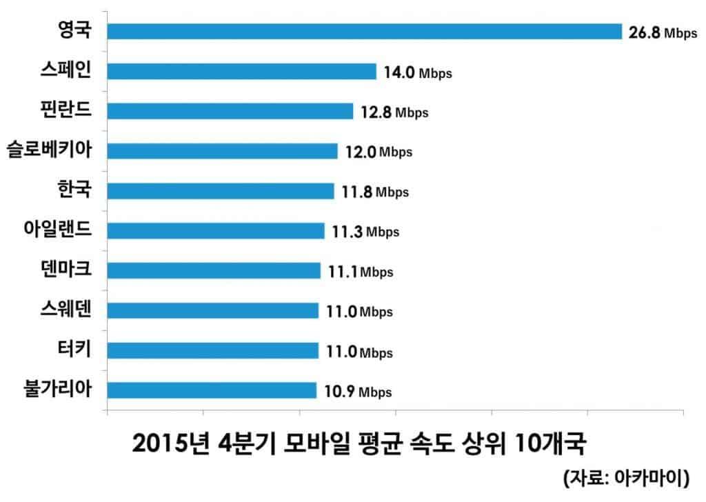Mobileinternetspeed_top10_20154q_akamai
