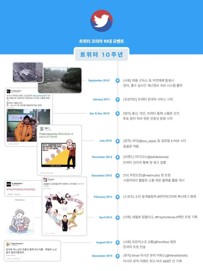 twitterkorea_10_infographic_20160321