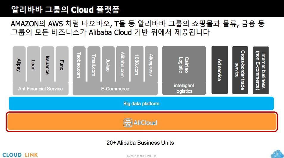 alibabacloud_3