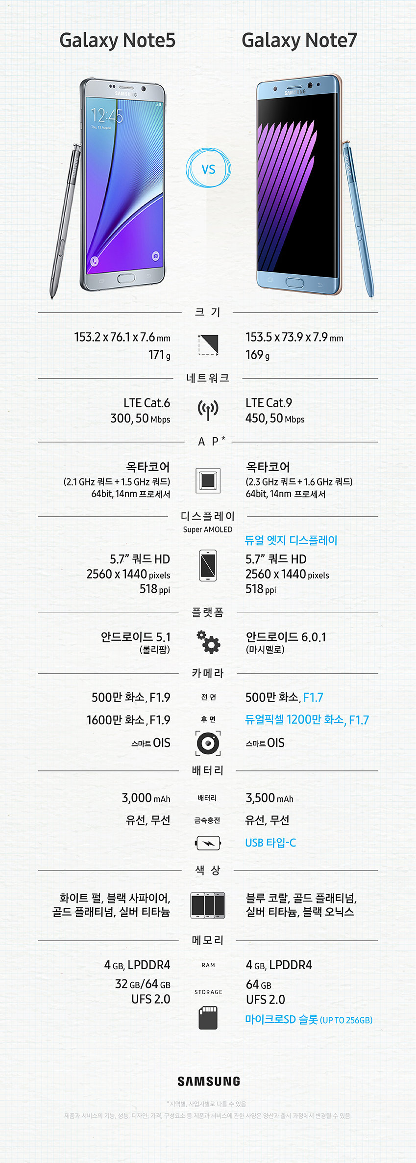 Note 5 & s7 Note 7 Comparison_kr_0728