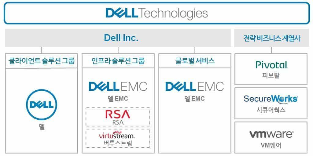 델 테크놀로지스(Dell Technologies) 그룹구성도