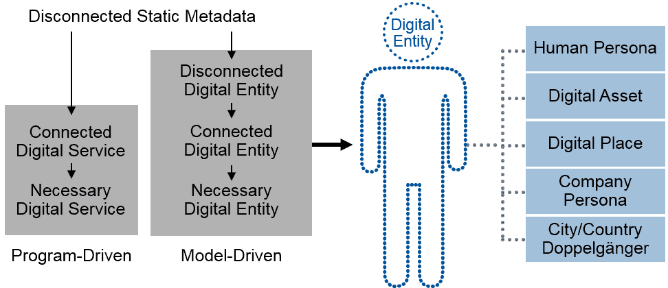 figure-5-digital-twin-models-are-digital-entity-models-for-assets