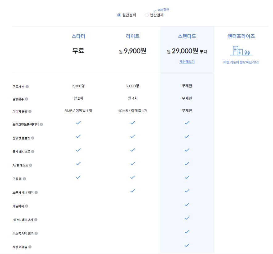 60075a5be6f 구독자 수 발송횟수, 통계대시보드, 스폰서 배너, 마일리지, 자동이메일 등의 기능을 차등해서 요금제를 구성했다. 월간결제와 10%로  할인되는 연간결제로 구분했다.