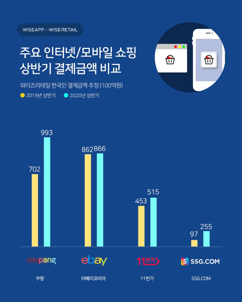주요 인터넷 모바일 쇼핑몰 상반기 결제금액 비교