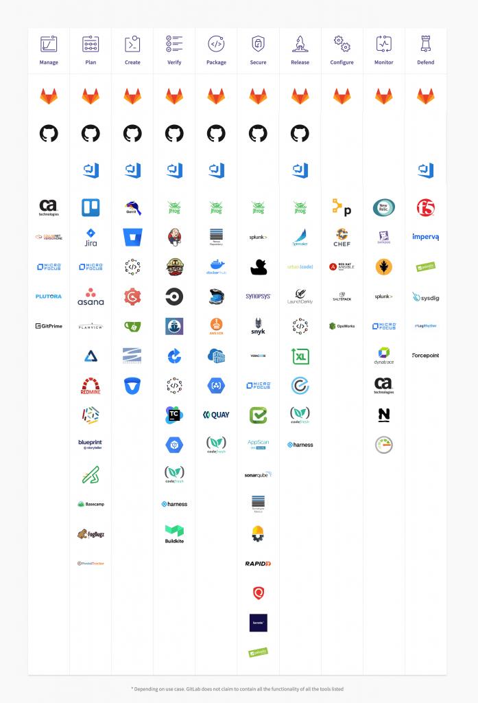 전체 데브옵스 라이프싸이클: https://about.gitlab.com/devops-tools/