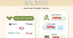 11번가 상반기 '지역 상생협력' 기획전 성과