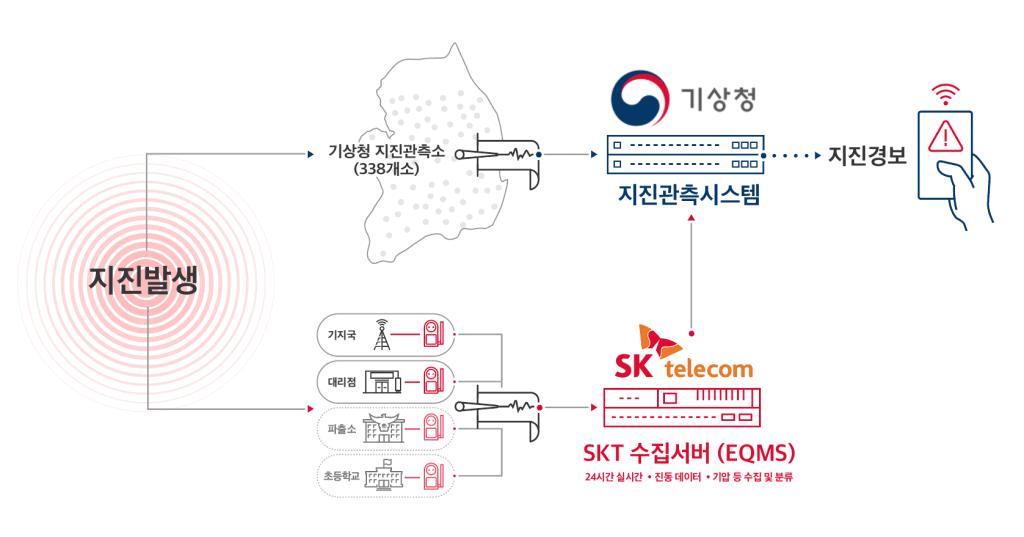 미래 기상청-SKT 지진관측 협력 네트워크 구성도